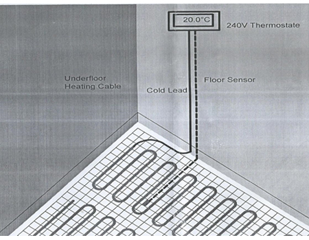 Underfloor Heating Mats At Best Price In India Rjptfe Com